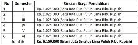 Biaya SPP Politeknik ATI Makassar